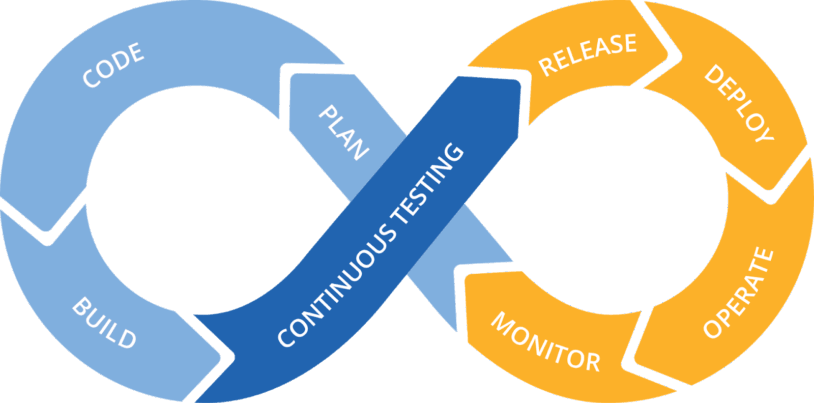Continuous Development DevOps Cycle