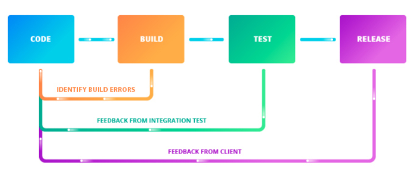 Continuous Development Feedback Loop