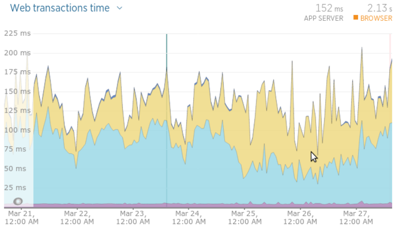 Current web transactions graph