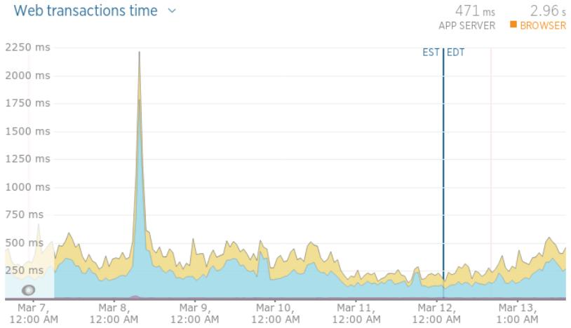 7 day web transactions graph